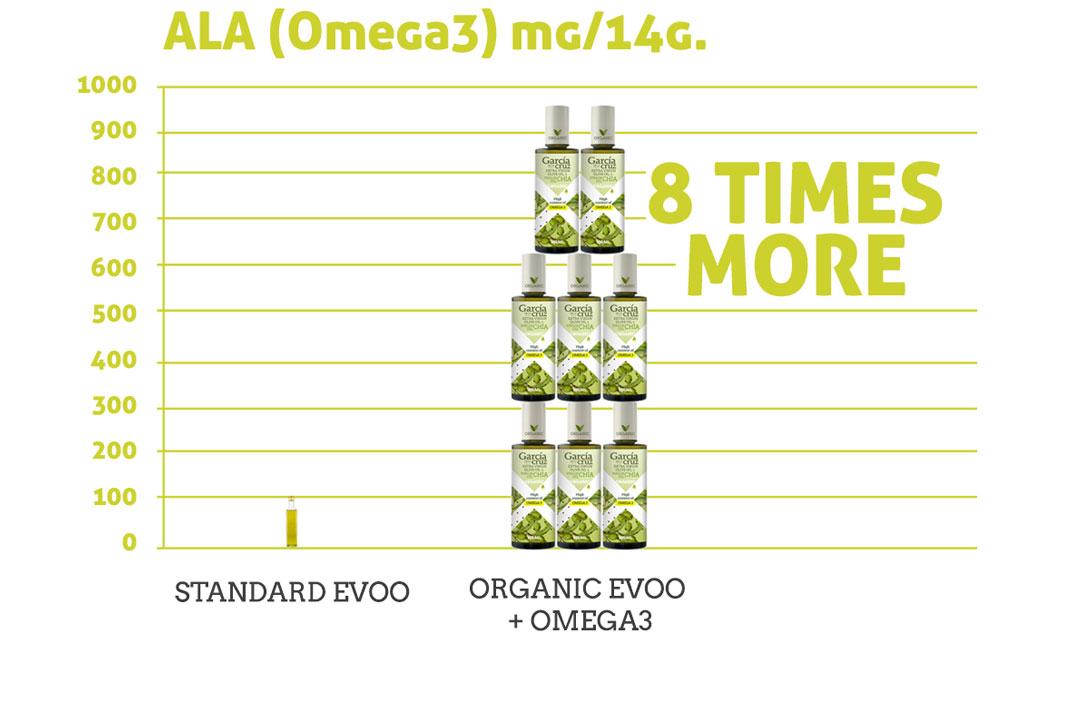 ALA (Omega-3)